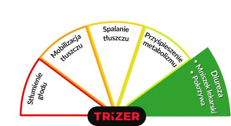 Trizer - diureza
