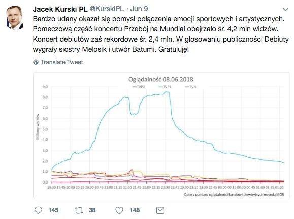 """Szef TVP, Jacek Kurski, """"zapomniał"""" pogratulować zwycięstwa """"Girls On Fire"""""""