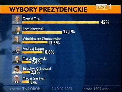 Donald Tusk na miesiąc przed wyborami - 45%