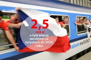 Czescy kibice w drodze na mecz