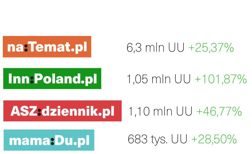 Wyniki Grupy naTemat za październik 2016. Wzrost rok do roku.