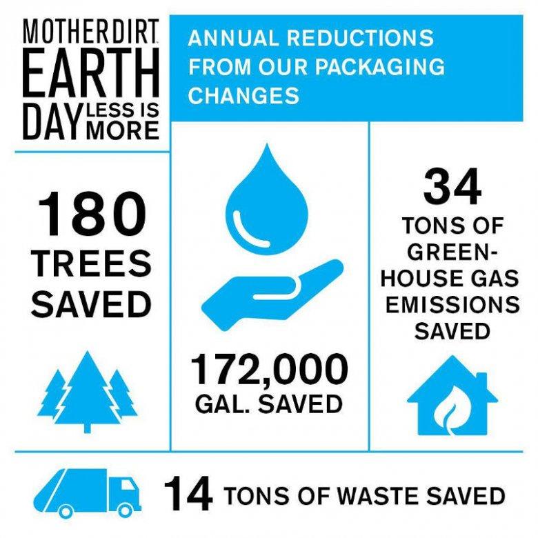 Firma Mother Dirt dba o środowisko.