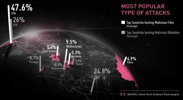 Pod względem liczby zainfekowanych stron Polska jest w czołówce. Aż 3,9 proc. takich przypadków na świecie odnotowano w naszym kraju. Gorzej od nas wypadają tylko USA (26 proc.), Izrael (24,8 proc.), Portugalia (8,7 proc.) i Szwajcaria (5,2 proc)