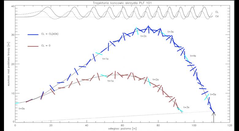 Trajektoria górna to ruch końcówki skrzydła wraz z zaznaczonym schematycznie jej ułożeniem  w kolejnych chwilach czasu. Pełne sekundy zaznaczono kolorem jasnoniebieskim. Siły aerodynamiczne wyliczone zostały ze współczynników pokazanych na poprzednim rys.