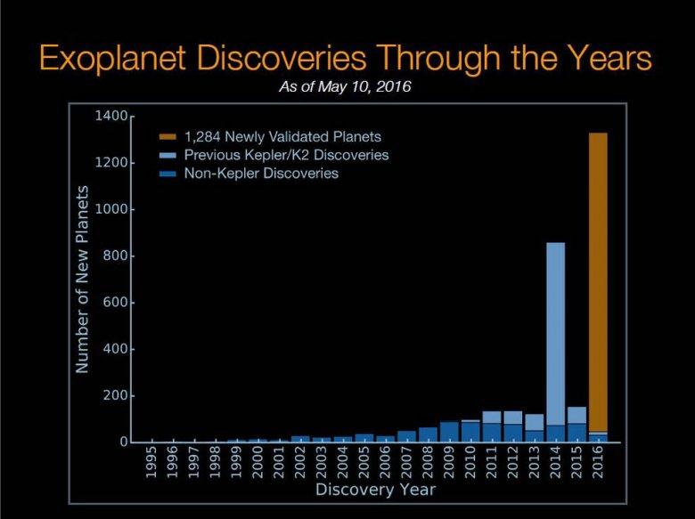 Odkrycia egzoplanet w ostatnich latach – na brązowo zaznaczono najnowsze ogłoszenie