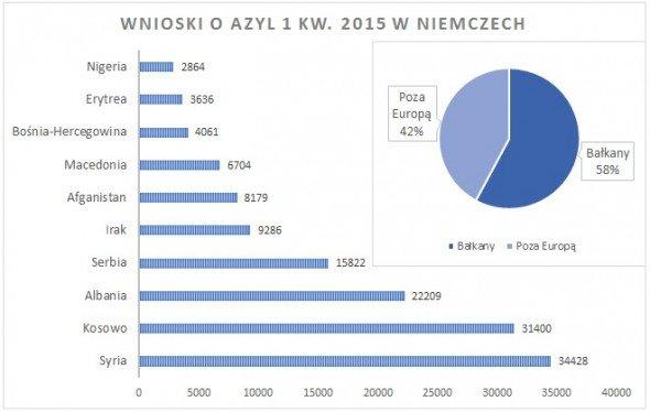 Dane opracowane na podstawie niemieckiego Federalnego Biura ds Migracji i Uchodźców