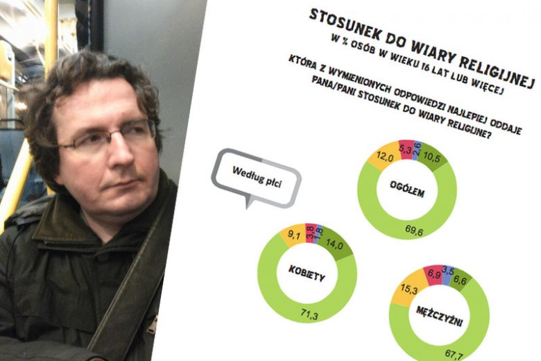 Dane GUSu mówią, że w Polsce jest niemal milion ateistów. Najwięcej w Warszawie i Zielonej Górze. O tym dlaczego tak jest, mówił nam Jacek Tabisz.