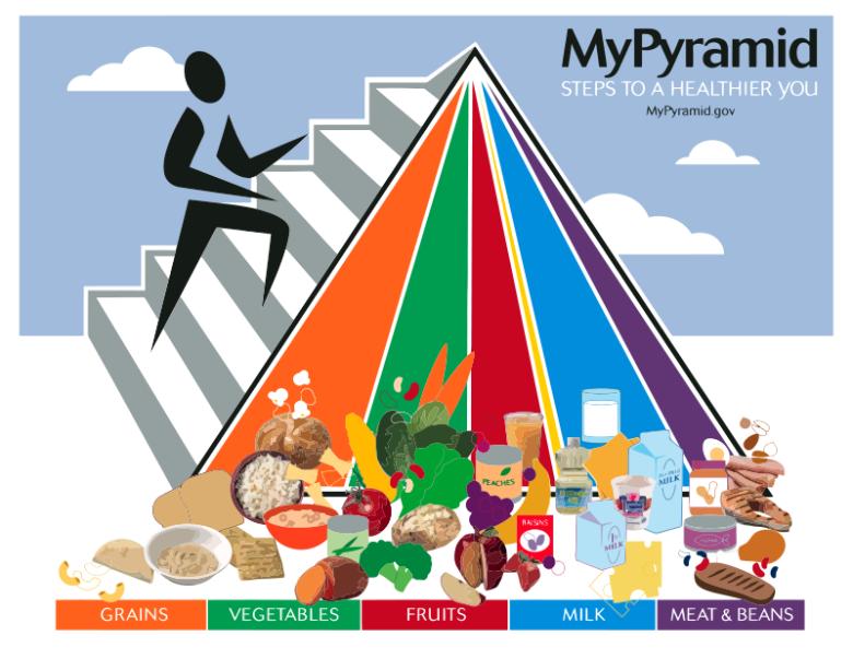 My pyramid - piramida żywieniowa z 2005r.