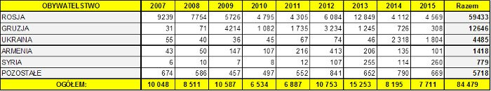 Liczba osób, które w latach 2007-2015 złożyły w Polsce wniosek o nadanie statusu uchodźcy. Stan na 15 września 2015