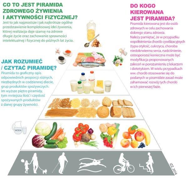Nowa piramida zdrowego żywienia i aktywności fizycznej z 2016r.