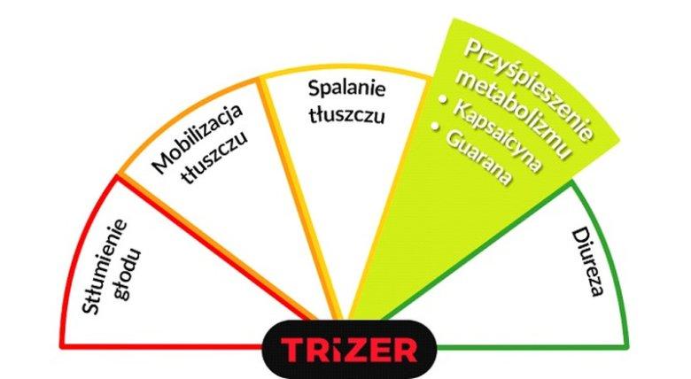 Trizer - przyśpieszenie metabolizmu