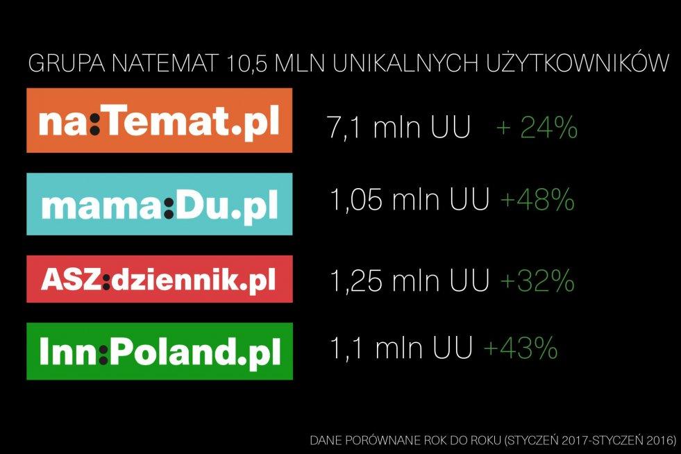 Wyniki serwisów Grupy naTemat.