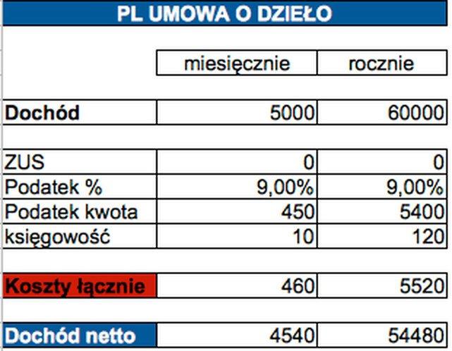 Ile zostaje w kieszeni podatnika, który zarabia 5 tys. zł na umowę o dzieło w Polsce?