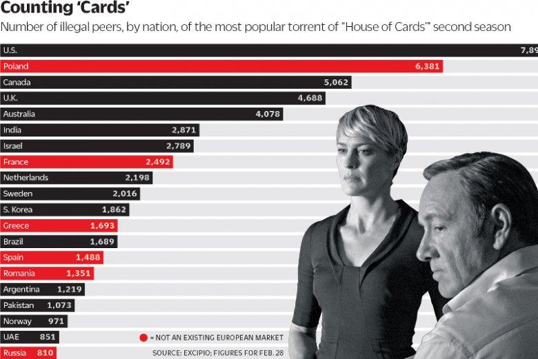 """Polacy masowo spiracili drugi sezon """"House of Cards"""". Więcej ukradli tylko internauci z USA"""