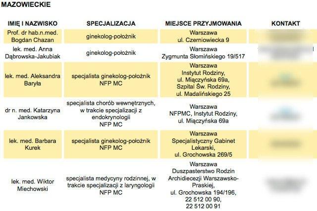 Lista lekarzy dla katolików. Portal publikuje numery telefonów