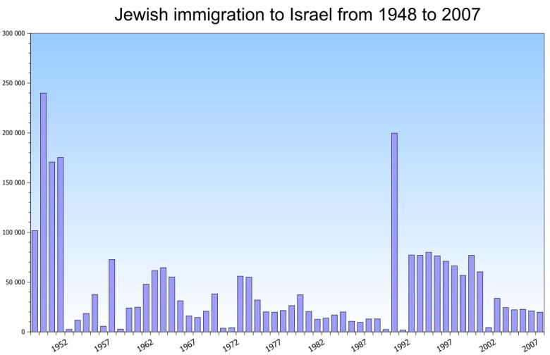 Imigracja Żydów do Izraela w latach 1948-2007.