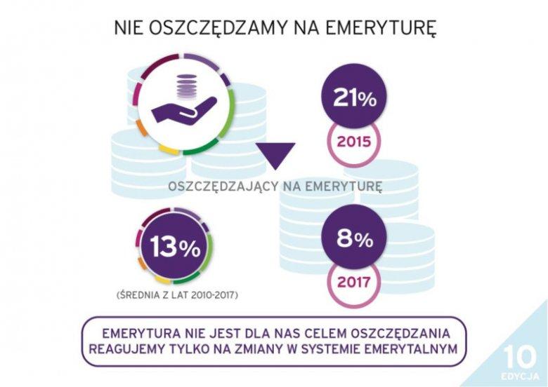 Postawy Polaków wobec finansów - Raport Fundacji Kronenberga