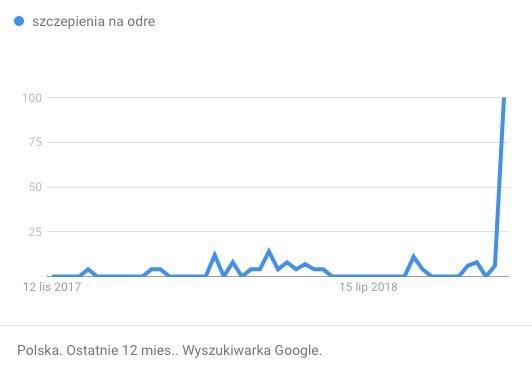 Wzrost wyszukiwań dt. szczepień na odrę był do przewidzenia