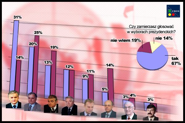 Donald Tusk trzy miesiące przed wyborami - 9%
