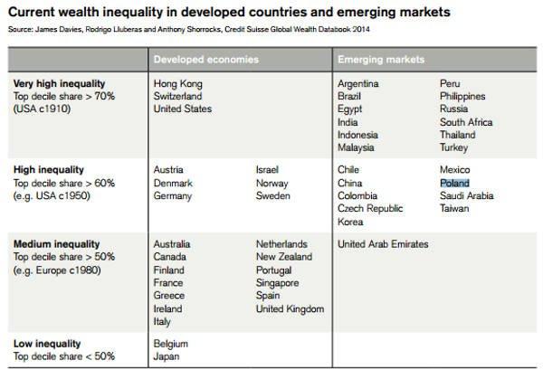 Nierówności bogactwa w różnych krajach. Z lewej strony poziom nierówności; kraje zostały podzielone na gospodarki rozwinięte i rozwijające się