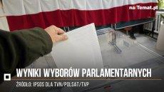 PiS zdecydowanie wygrywa wybory parlamentarne