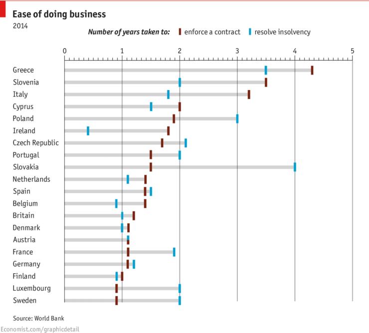 """Gdzie NIE inwestować w Europie. Wg """"The Economist"""" liczą się tu 2 czynniki: czas potrzebny do rozwiązania problemów prawnych i czas potrzebny do egzekwowania umowy"""