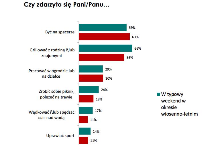 Grill to jedna z popularniejszych form spędzania wolnego czasu w Polsce.