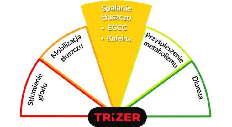 Trizer - spalanie tłuszczu