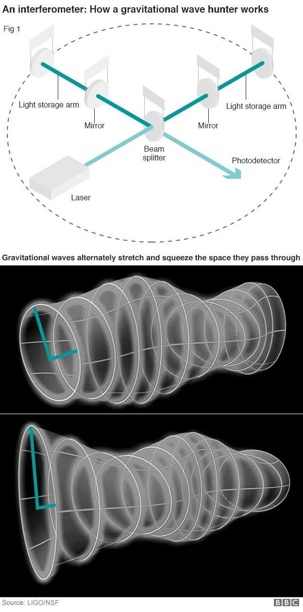 Schemat działania interferometru Michelsona w obserwatorium LIGO. FAlowe zaburzenia przestrzeni zmieniają odległości między lustrami, przesuwając prążki interferencyjne. W istocie urządzenie jest niesłychanie dokładne ibardzo skomplikowane i drogie.