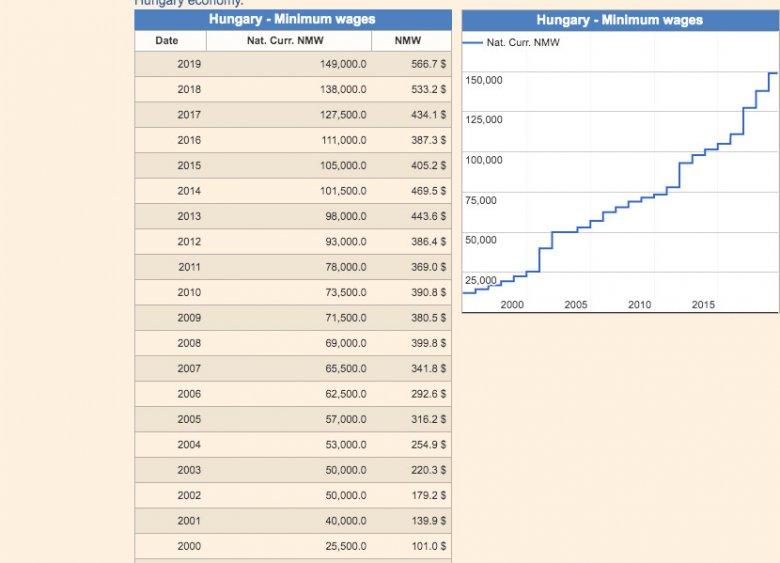 Tak wyglądał wzrost pensji minimalnej na Węgrzech. Zrzut ze strony countryeconomy.com/national-minimum-wage/hungary.