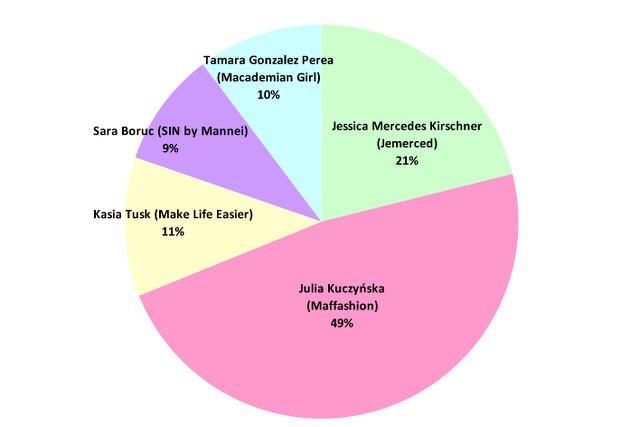 Od 1 marca 2015 do 9 marca 2016 w prasie, radiu, TV, internecie i social mediach ukazało się prawie 34, 5 tys. informacji na temat wybranych polskich blogerek modowych. Diagram przedstawia procentowy udział w publikacjach medialnych.