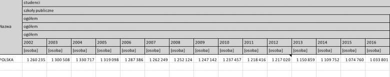 Liczba studentów, którzy rozpoczęli studia w Polsce w latach 2002-2016. Dane GUS.