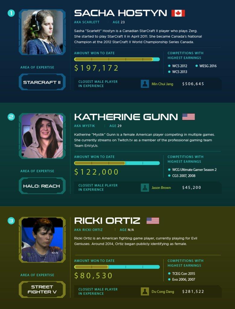 Najlepsze zagraniczne gamerki w swoich kategoriach zarabiają niekiedy więcej niż mężczyźni