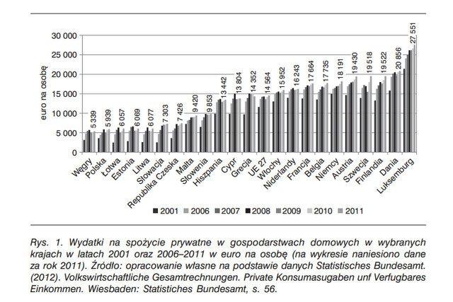 Choć możemy sobie pozwolić na niewiele, to przynajmniej jesteśmy bogaci w sklepy. Konsumpcja w polskich gospodarstwach domowych na tle krajów europejskich.