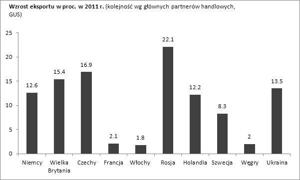 Dynamika polskiego eksportu w 2011 r.