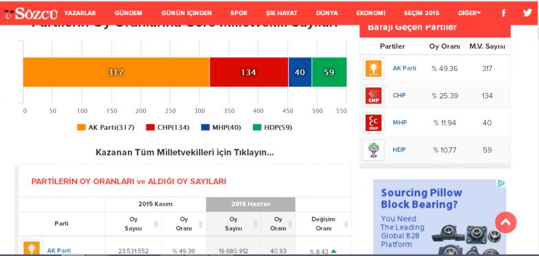 Liczba mandatów przypadająca poszczególnym partiom (1 listopada 2015).