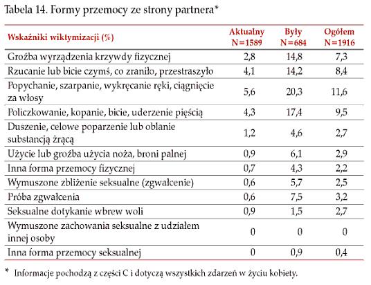 Przemoc wobec kobiet w Polsce ze strony partnera